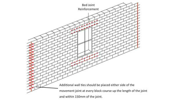 Technical Guidance Movement Control Vertical Horizontal Movement Joints Wall Ties